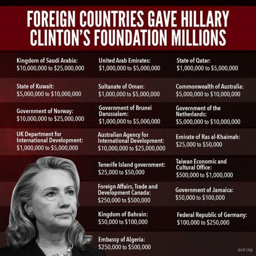hillary clinton most corrupt politician american history name greater