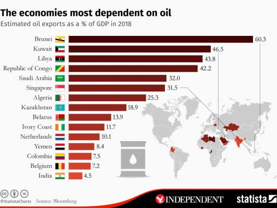 Oil Dependent Countries.jpeg