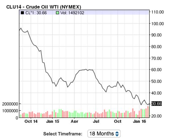 Oil Graph 18 Months