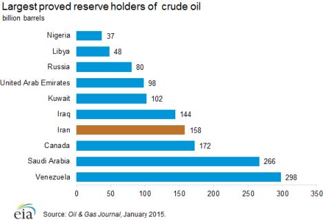 proven_reserves_holders_oil