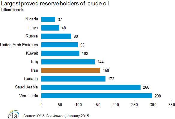 proven_reserves_holders_oil