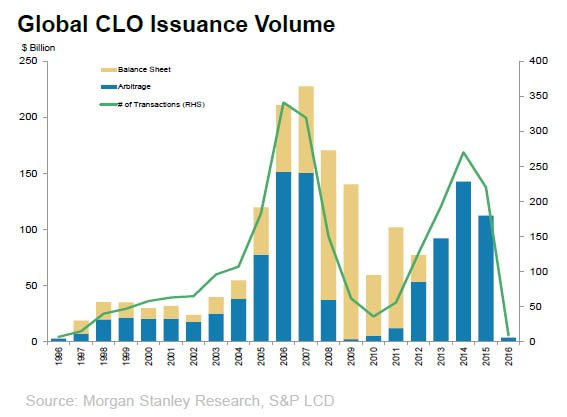 CLO Issuances.jpg