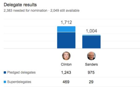 Democratic Delegate Count.png