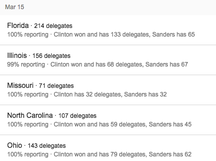 DNC March 15th Results.png
