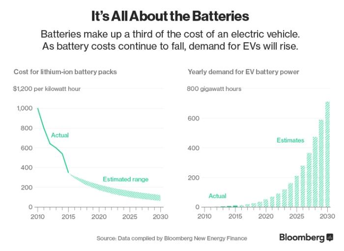 Electric Vehicle Batteries.jpg