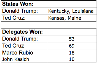 March 5th GOP Results.png