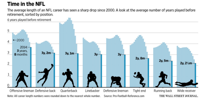 NFL Career Length.png