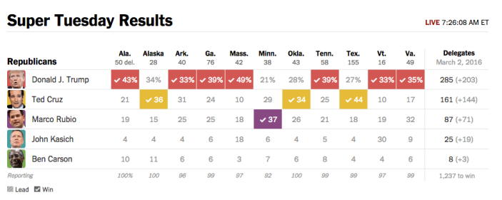 NYT GOP Results1.png
