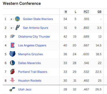 Western Conference Standings 2016.png