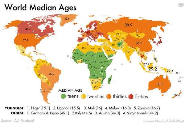 World Median Ages.jpg