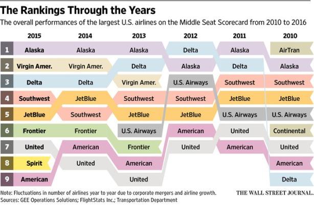 Airline Rankings