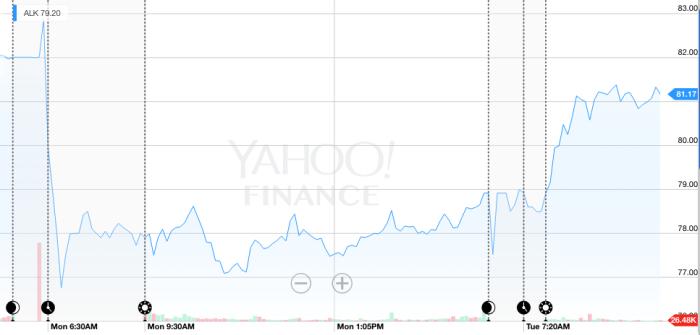 Alaska Air Stock Price.png