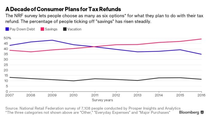 Bloomberg Tax Returns