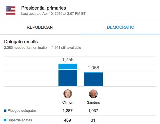 Current Democratic Delegate Count.png