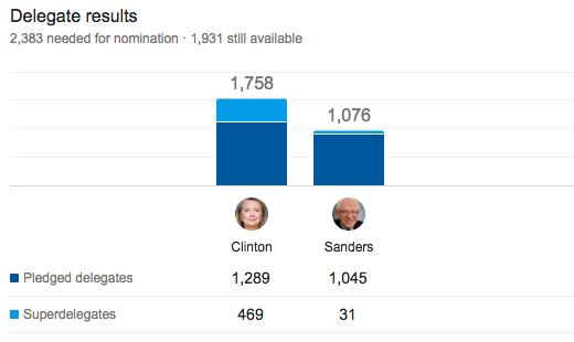 Democrat Delegate Count.png