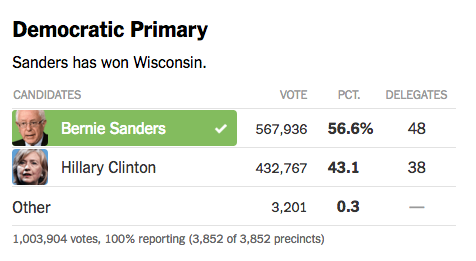 Democratic Wisconsin Primary.png