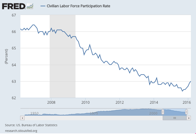 Labor Participation Rate.png