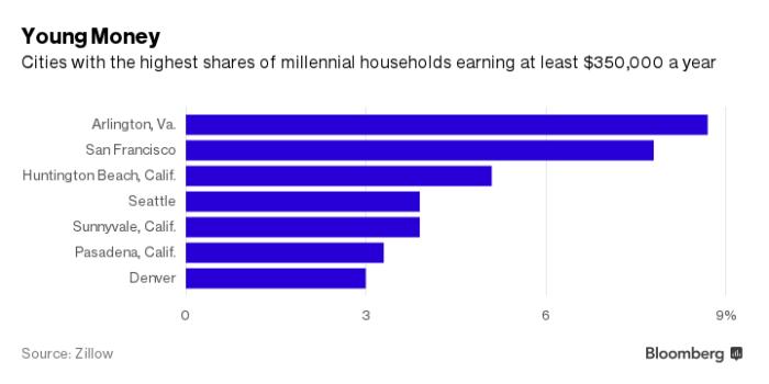 Millennial Money Chart.png