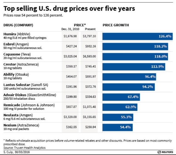 Top Selling Drugs.png