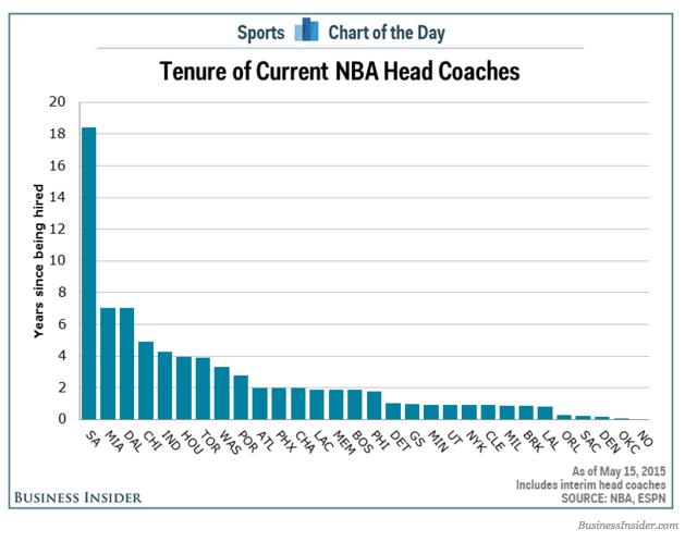 CoachingTenures.png
