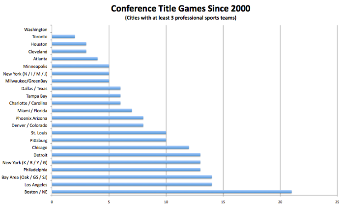 Conference_Title_Appearances_Per_City.png