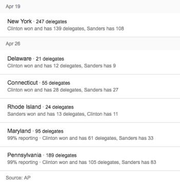 Democratic April Primaries