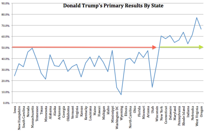 Donald_Trump_Primary_results.png
