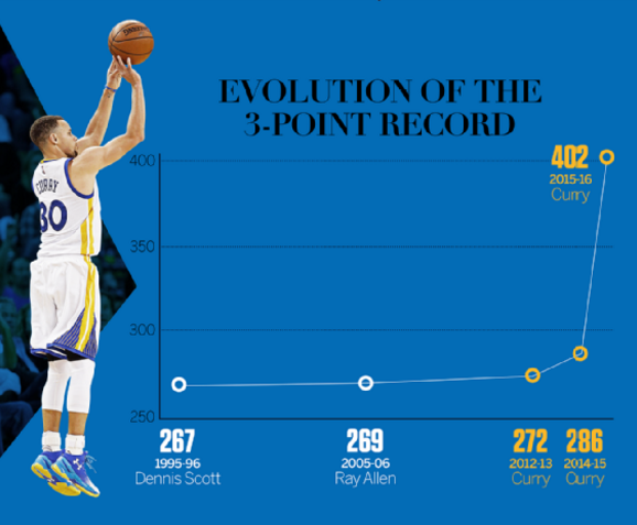 Steph_Curry_3point_chart