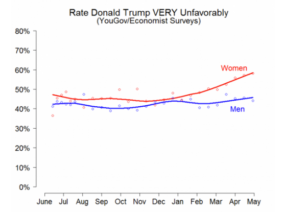 Donald Trump Women Numbers.png