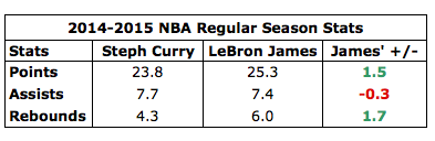 Rose vs Curry.png