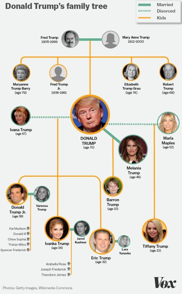 trump_family_tree-1.jpg